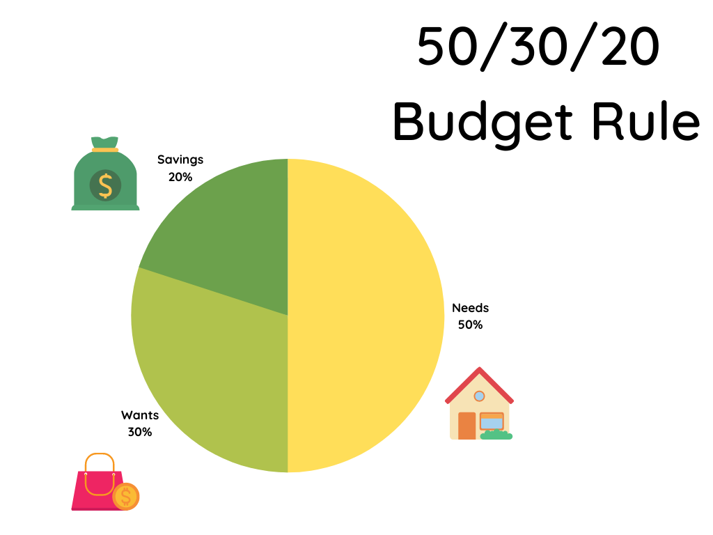 An image showing the 50/30/20 rule for budgeting