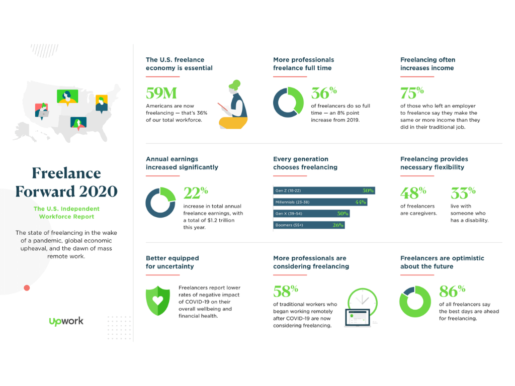 An inforgraphic from Upwork showing the results of their Freelance Forward 2020 workforce report. Included in the what is freelancing article from Struggle.co